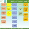 Trắc nghiệm về Quản lý An toàn Sức khỏe Nghề nghiệp ISO 45001:2018
