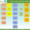 Phạm vi hệ thống ISO 45001