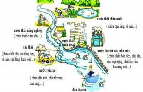 Yêu cầu về thoát nước và xử lý nước thải đô thị